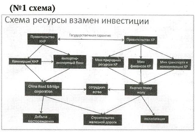 Схема №1.