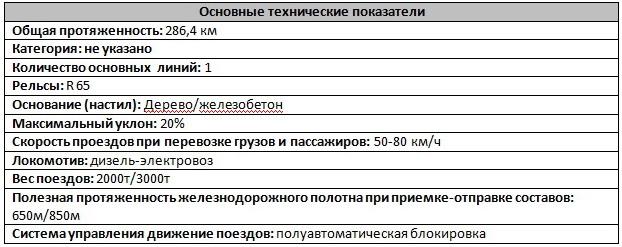Таблица №2.
